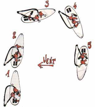 Manoeuvres Windsurf